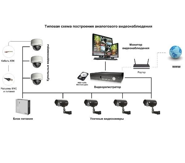 Построения кабельных сетей